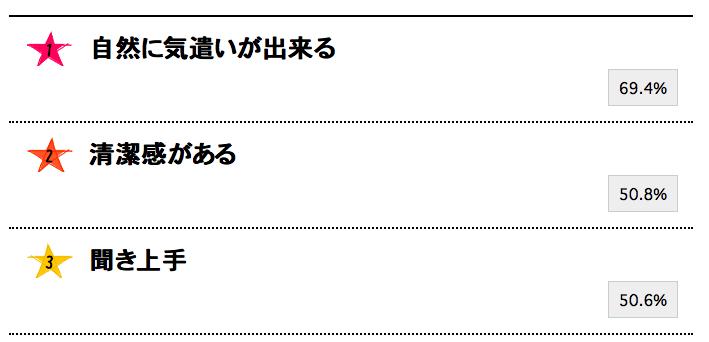モテる男性の特徴TOP3