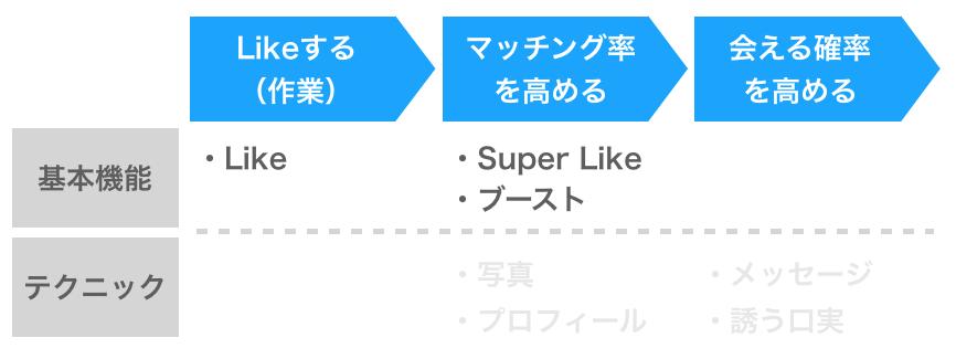 Tinder基本機能の攻略3つのポイント