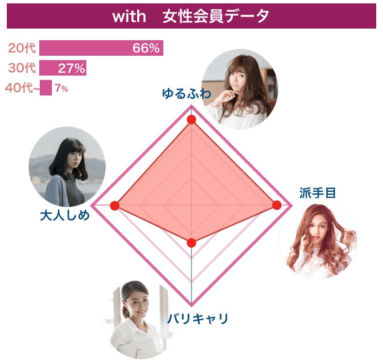 マッチングアプリ「with」の女性会員データ
