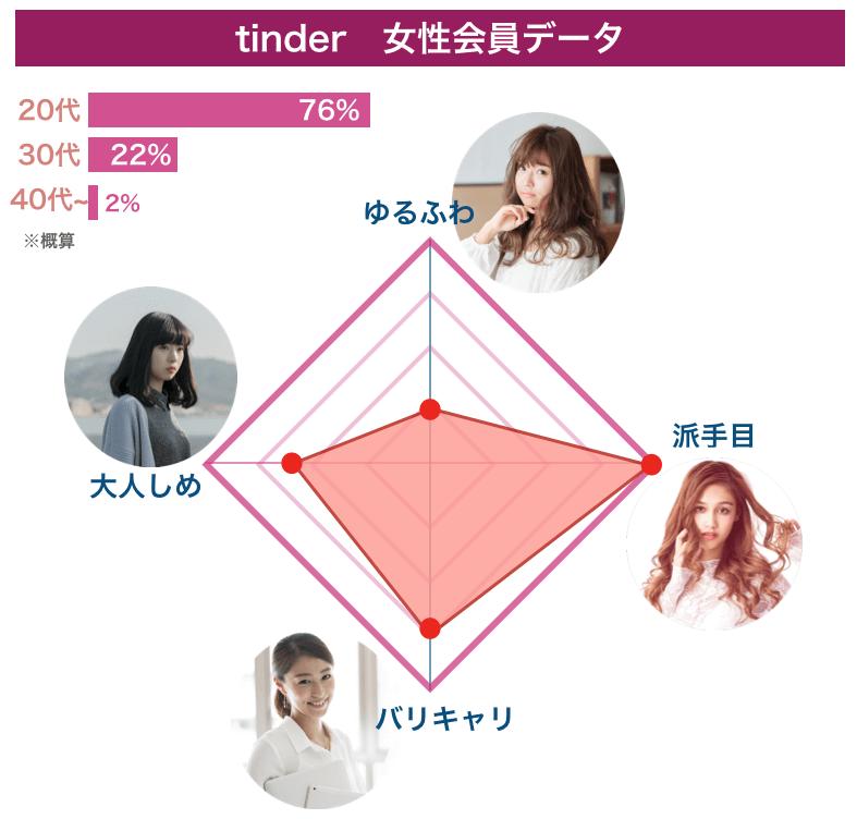 マッチングアプリ「Tinder」の女性会員データ