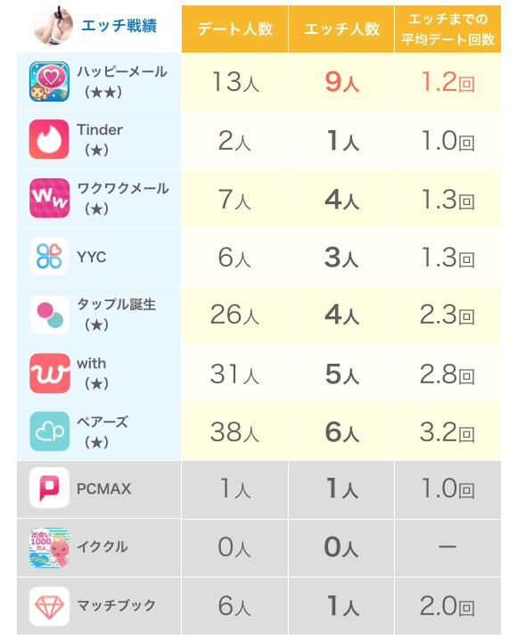 著者のアプリごとのエッチ戦績
