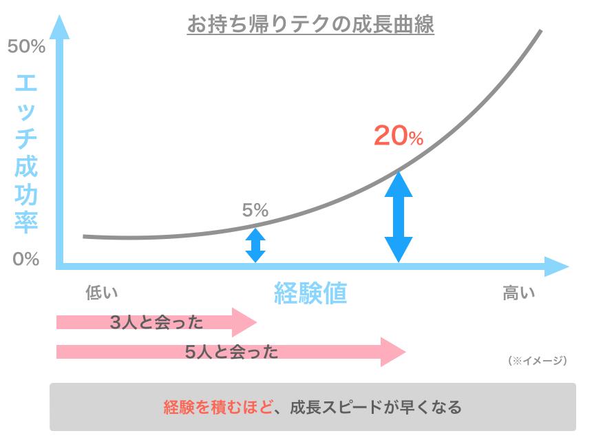 お持ち帰りテクの成長曲線