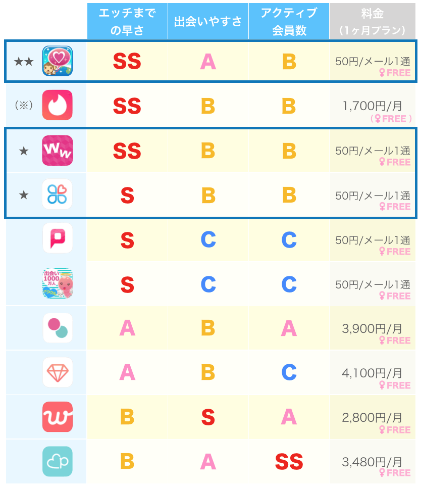 遊び向きアプリの比較
