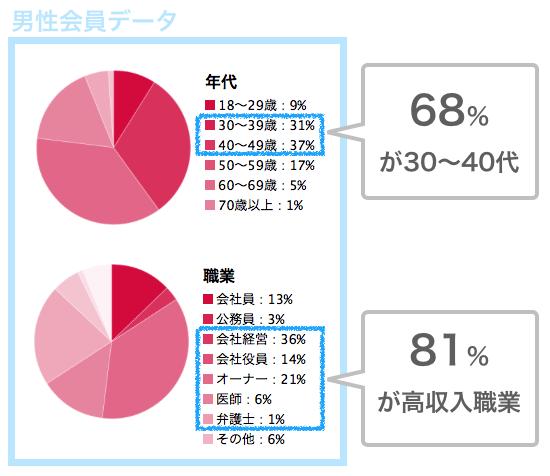 パパ活アプリ「シュガーダディ」の男性会員データ