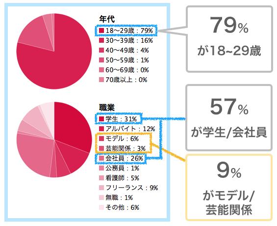パパ活アプリ「シュガーダディ」女性会員データ