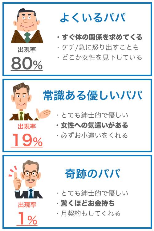 パパ活に参加する男性の種類