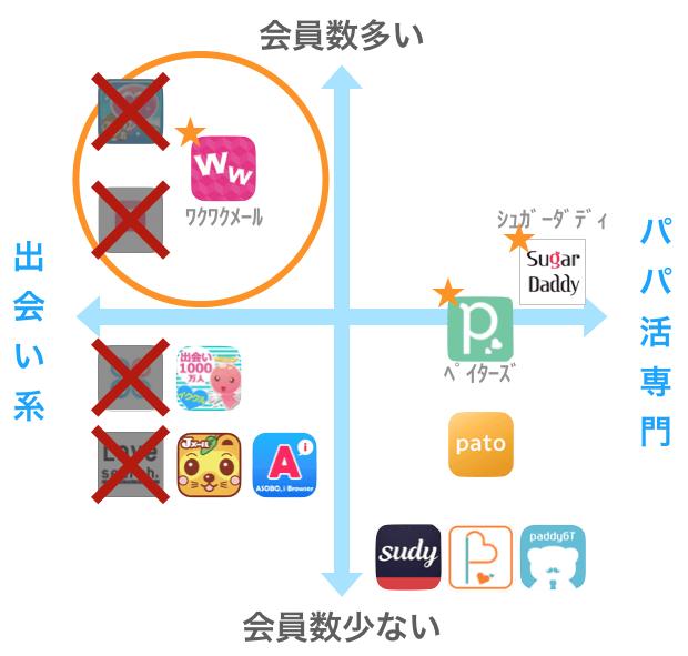 パパ活を禁止している出会い系アプリ