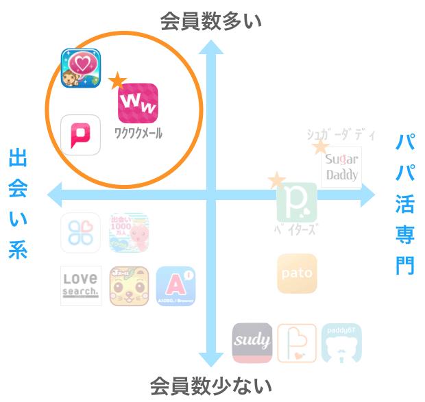 パパ活アプリと出会い系アプリの会員数比較