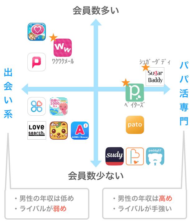 パパ活アプリのタイプ