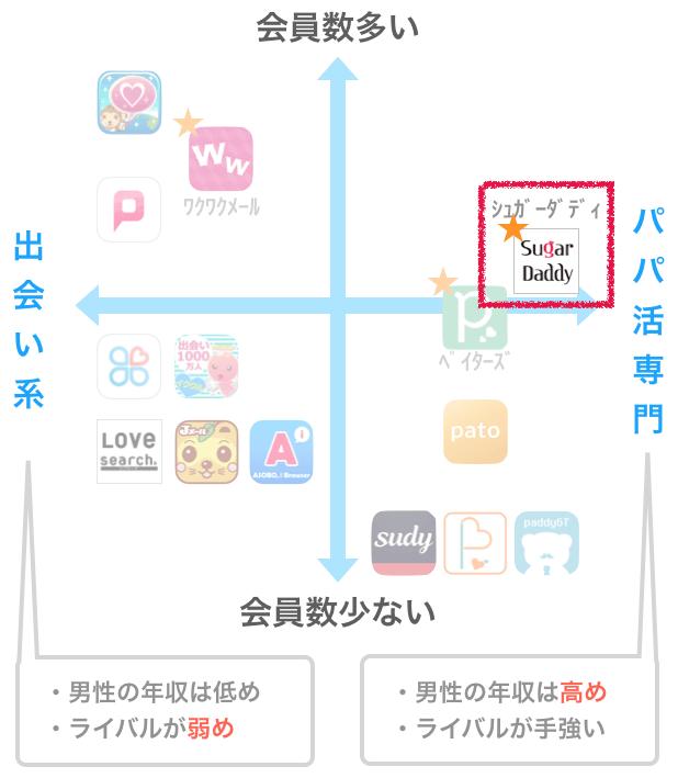 出会い系アプリとパパ活アプリの会員数マトリックスチャート