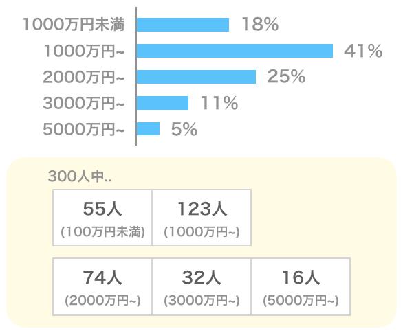 シュガーダディの男性会員の年収データ