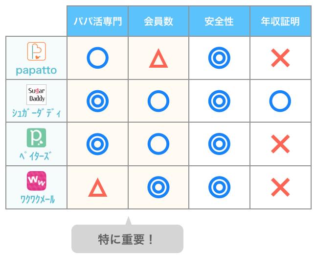 パパ活アプリ比較表