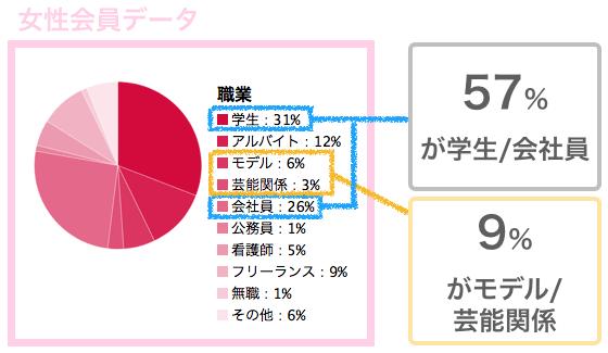 パパ活サイト「シュガーダディ」の女性会員データ
