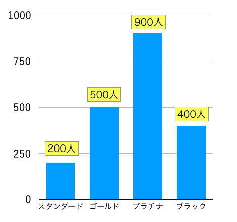 交際クラグ「ユニバース倶楽部」の男性利用者のランク別割合