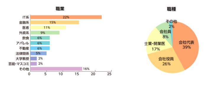 交際倶楽部の男性利用者の職業・職種グラフ