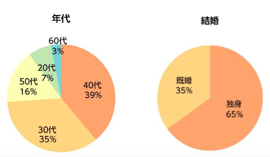 交際クラブ利用者の年代や結婚割合