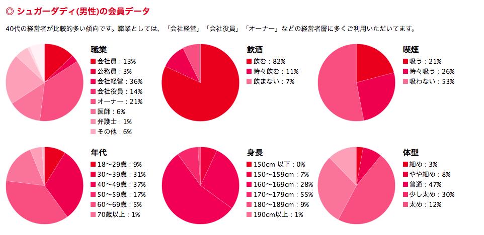パパ活サイト「シュガーダディ」の男性会員データ