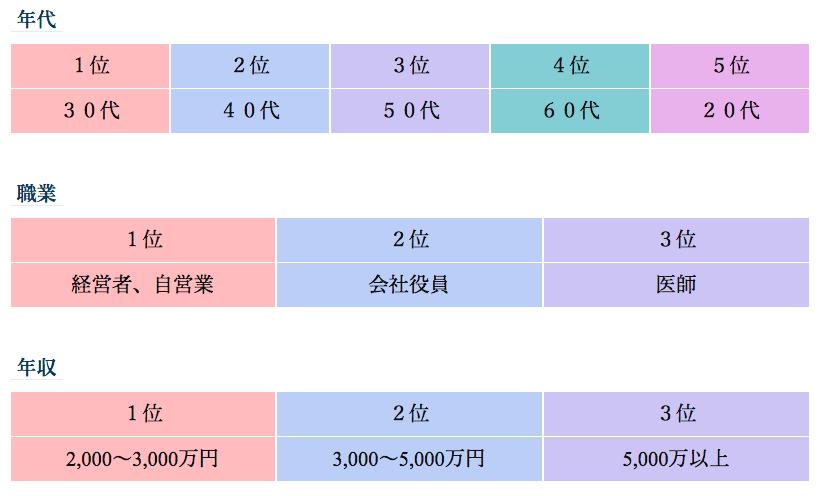 交際クラブ「ヴェルサイユ」の男性会員のデータ