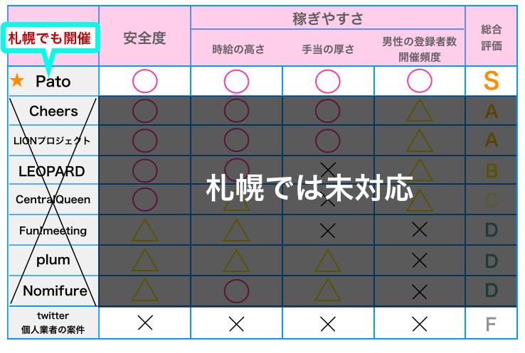 札幌でギャラ飲みに参加する方法の比較