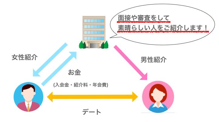 交際クラブのシステム