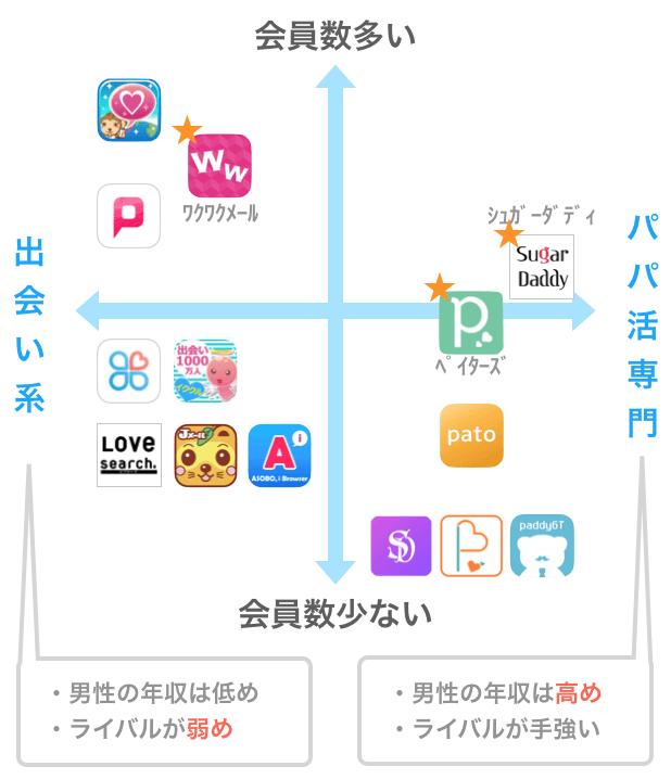 パパ活アプリや恋愛アプリのマッピング図