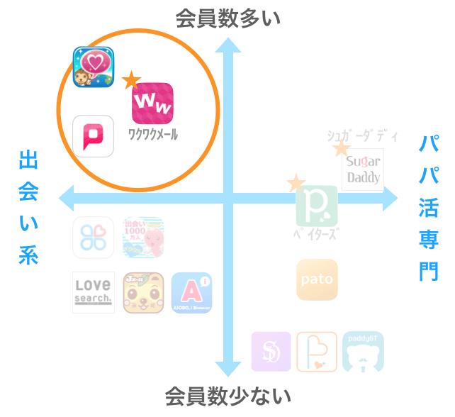 ワクワクメールのマッピング図