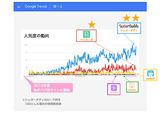 主要アプリの検索数の過去推移